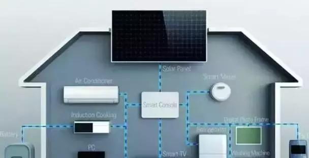 智能家居安防系统四大功能