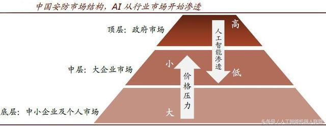解析人工智能安防三个细分市场与四大成熟案例