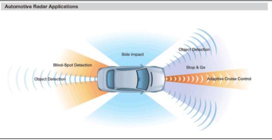 毫米波传感器可为汽车和工业应用带来前所未有的精确度