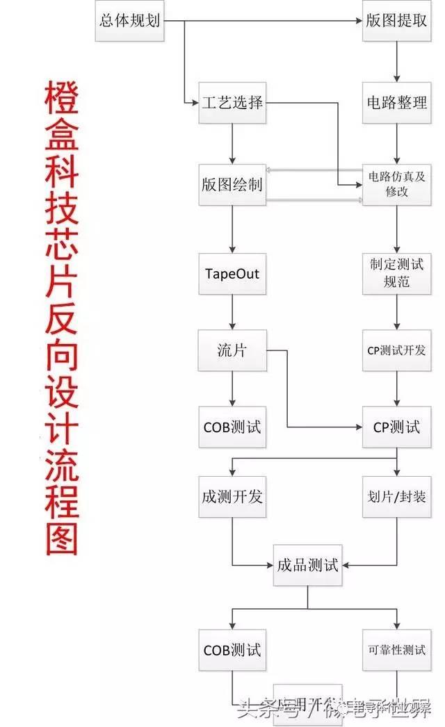 【干货】芯片反向设计流程