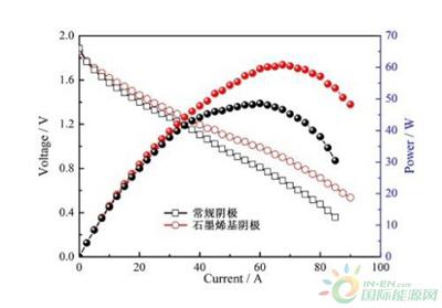 我国利用石墨烯研制出千瓦级铝空气电池