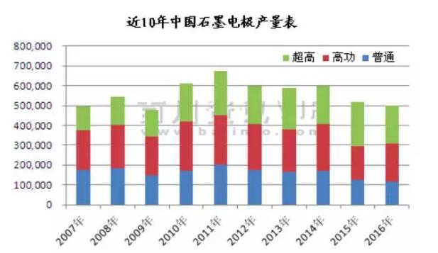 2017年中国石墨电极供应格局分析