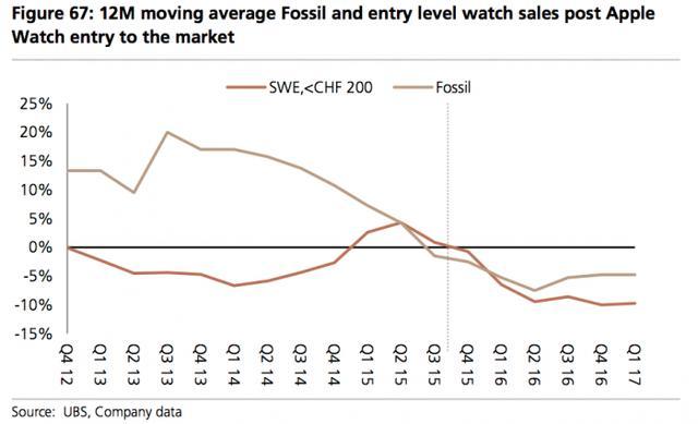 传统手表行业显颓势,智能手表能否取而代之?