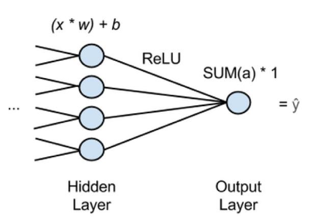 盘点机器学习算法在无人驾驶的应用