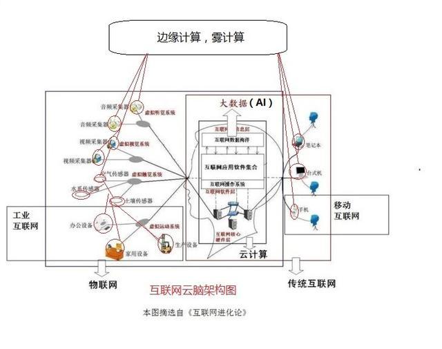 用互联网云脑解析智慧城市