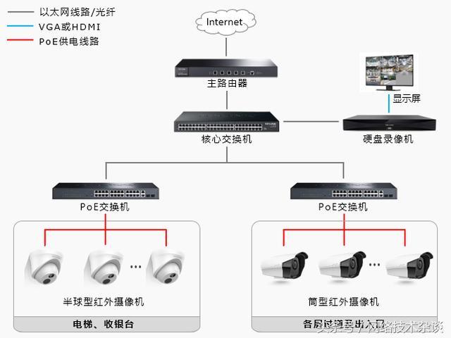 商场安装远程网络监控摄像头解决方案