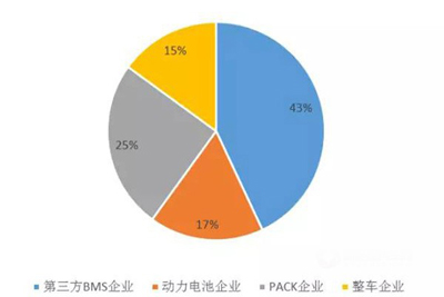 我国动力电池PACK市场格局被三方分割