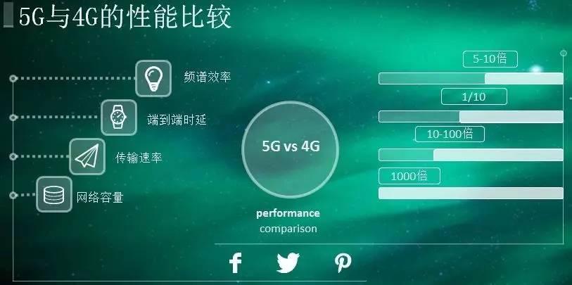 5G要来了 安防行业机会在哪里?