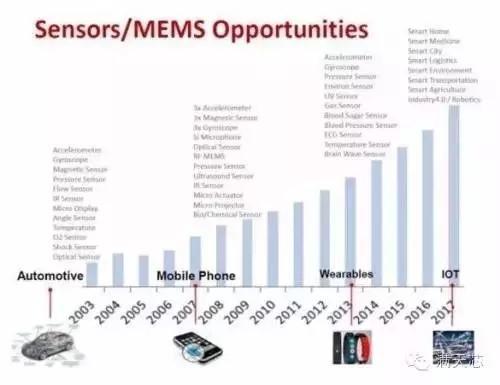 中国百大传感器公司完全统计