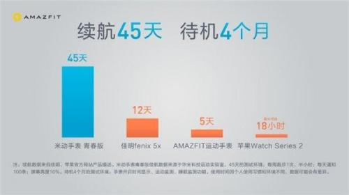 华米发布米动手表青春版,除了大量传感器还有哪些吸引眼球的地方?