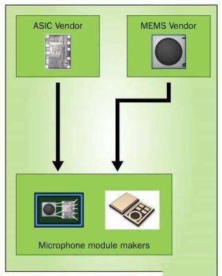 详细解析MEMS麦克风的实现原理