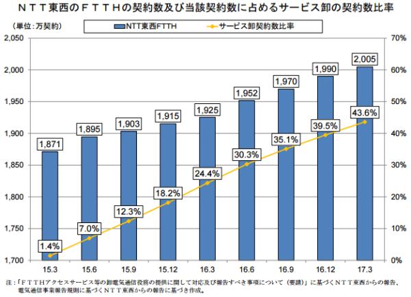 Q117年日本FTTH用户2932万 年增5.2%