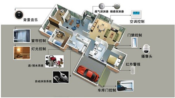 智能家居安防监控系统该如何设计