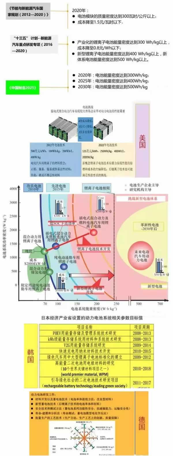 一文看懂国内外动力电池产业发展现状