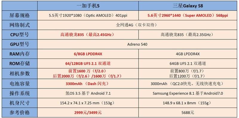 """一加5和三星S8对比评测:""""内在""""对决""""外在"""" 买配置还是买颜值?"""
