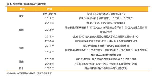 石墨烯蕴含巨大市场 中国将成最大消费国