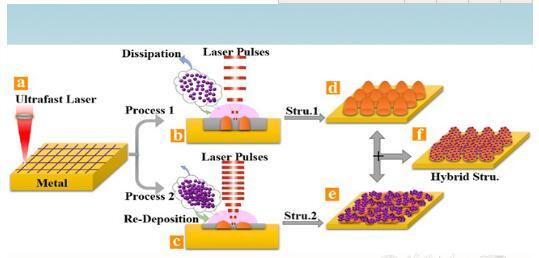 研究人员利用超快激光制备出最黑人工金属表面