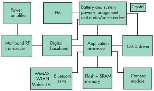 华为手机因它而特别 麒麟芯片通信实力分析