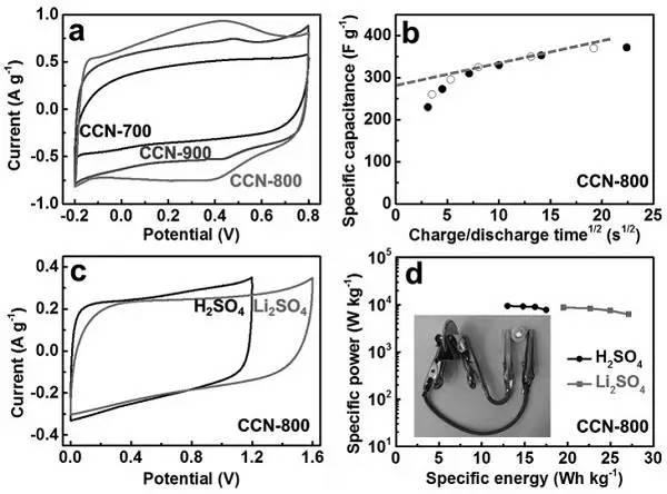 解析:导电碳化氮应用于储能的原理