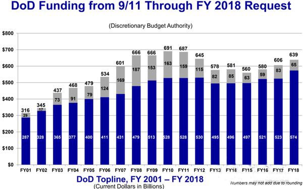 3D打印纳入2018年美国军事预算