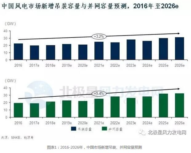 聚焦:2017年中国风电市场六大预测
