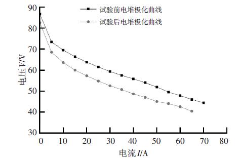 PEM氢燃料电池电堆低温特性试验方法