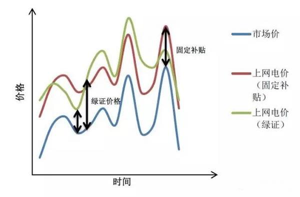 中国从五花八门的海上风电补贴政策可学到什么?