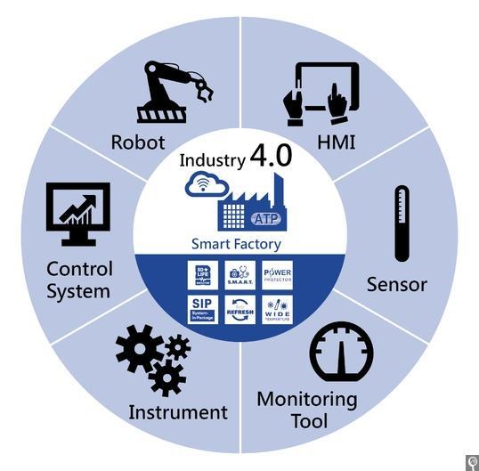 到2022年消费者级的物联网(IoT)传感器市场将达到273.8亿美元