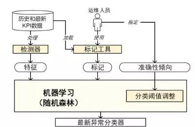 如何构建一个异常检测系统?