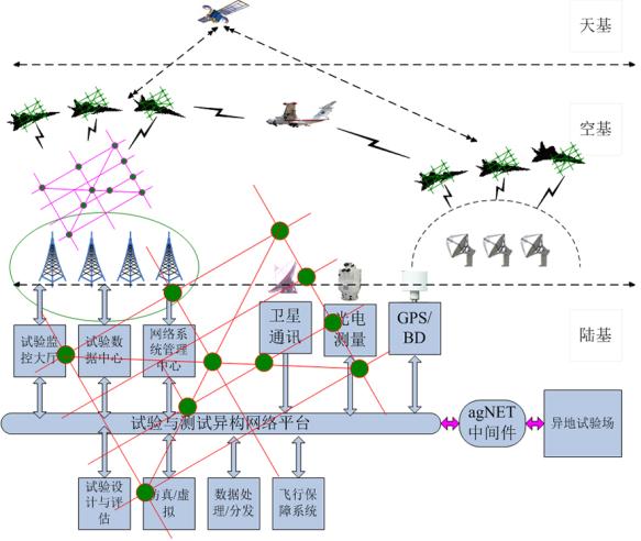 走近试飞遥测:歼20战机的飞行试验