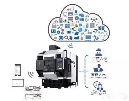 智能数控系统未来展望
