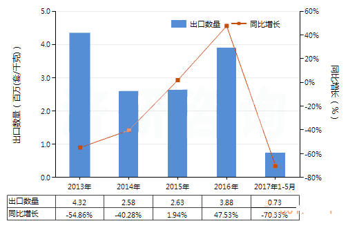 2017年1-5月我国换向阀进出口数据分析
