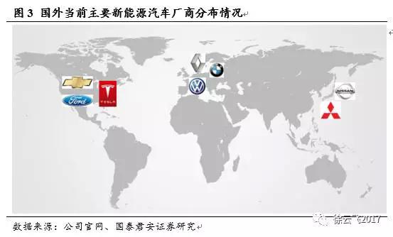 电动车全球超级成长研究二:国际各大厂商角逐电动车市场
