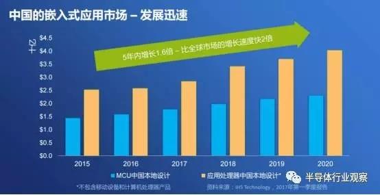 恩智浦的跨界处理器能否改变市场格局