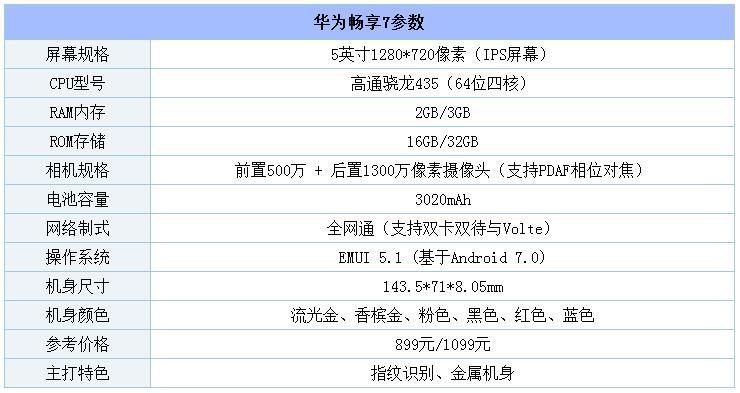 手机大混战 荣耀9/小米6/一加5/华为畅享7/坚果Pro/荣耀8青春版等横比