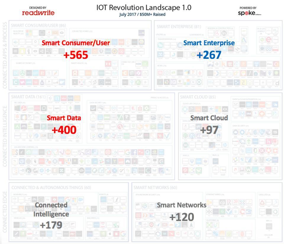 图文透视北美物联网市场现状:近3000家公司聚焦五大领域