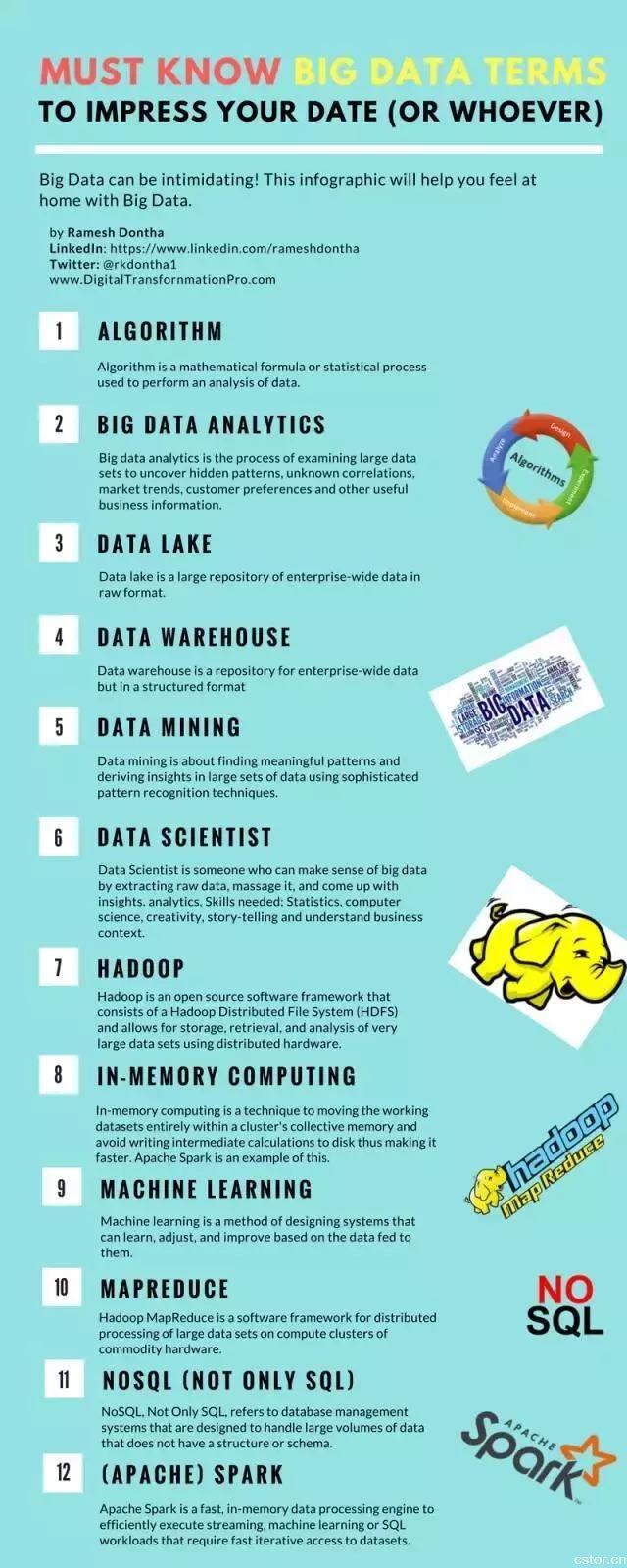 大数据行业必须掌握的25个大数据术语