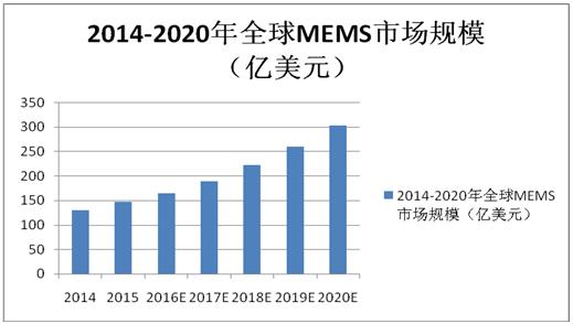 所谓的MEMS商业化悖论,就是个纸老虎