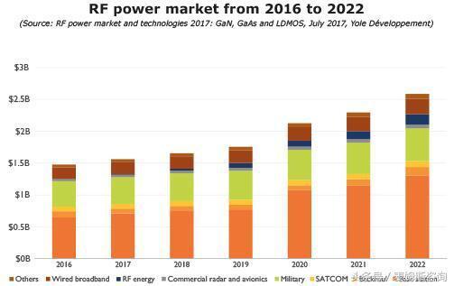 GaN器件开路 5G将重塑RF产业