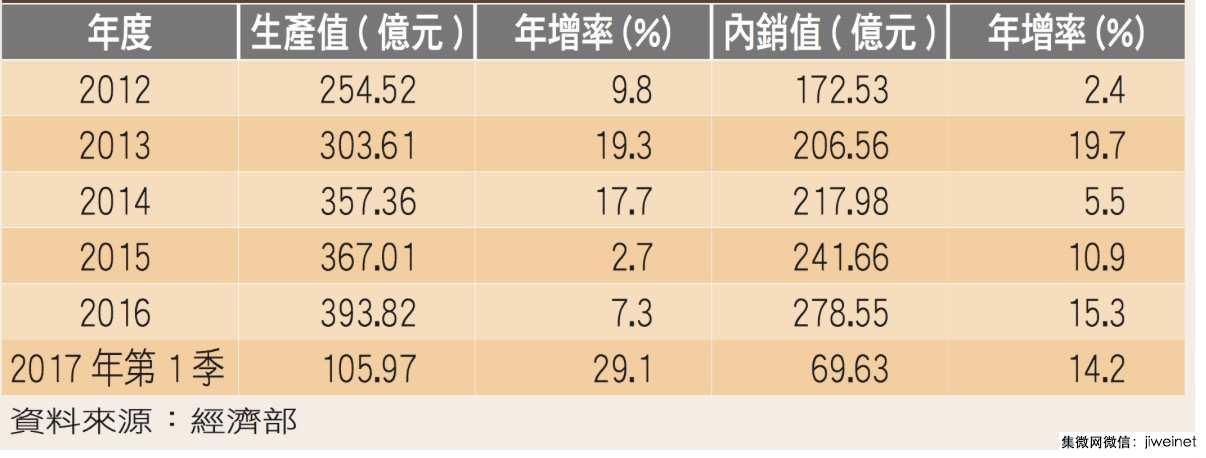 台湾半导体设备产值有望再创近年新高