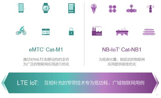 物联网多模解决方案是王道,助推eMTC发展