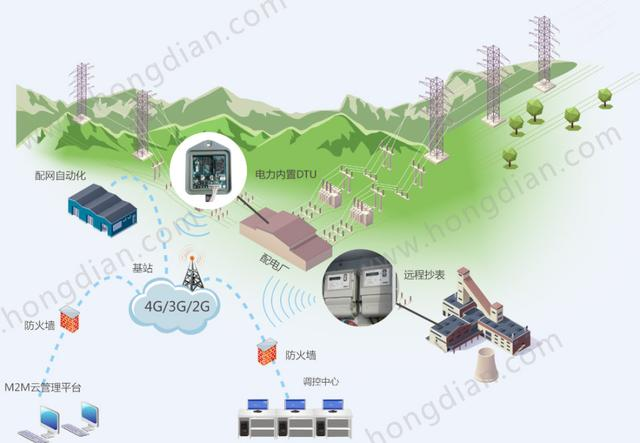 配网自动化系统拓扑图 配网自动化系统可以使配电企业以远程方式监视、协调和操作配电设备的自动化系统。系统由先进的传感器、计量表、宏电4G DTU、数字控件和综合分析软件组成,DTU通电后自动连接移动网络与数据服务中心,并保持电力设备与数据服务中心的链路,随时随地都可以进行数据传输,实现配网主站与子站、子站之间、子站与终端三者的实时通信,为相关部门提供及时的决策数据支撑。 四大技术瞄准配网自动化痛点