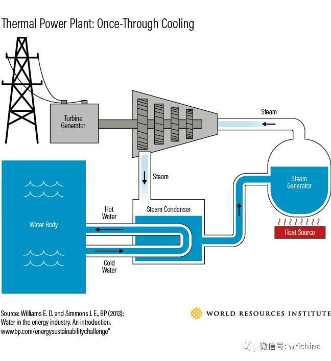 水资源短缺带来的电力危机