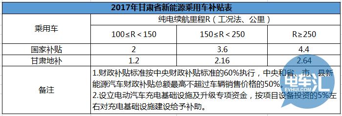 2017年上半年发布的新能源汽车地方补贴政策汇总