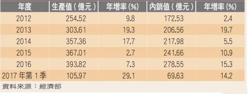 受惠于物联网和车用电子热潮 台湾半导体设备厂产值有望创新高