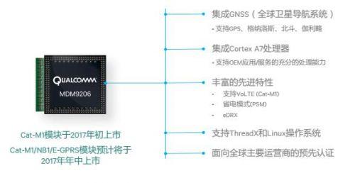 高通MDM9206编织LTE物联网新构造