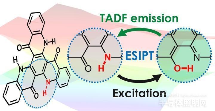 最新发现可逆转氢能提供高效OLEDs