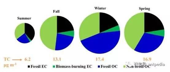 同位素技术研究PM1.0中有机气溶胶获突破性进展