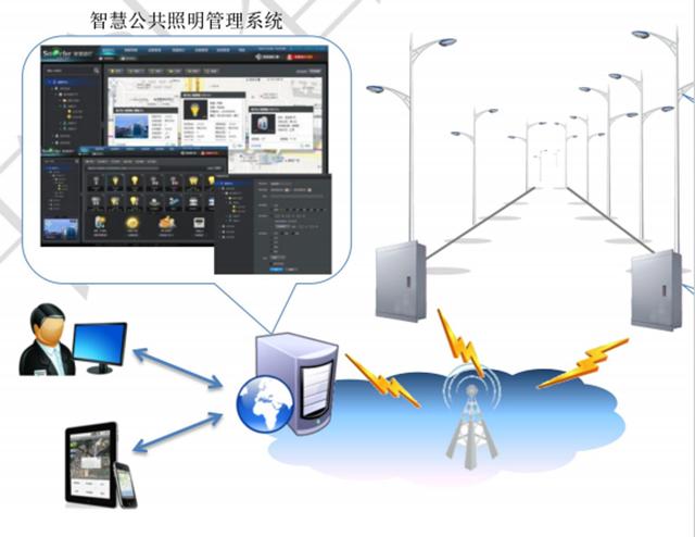 智慧路灯控制系统解决方案