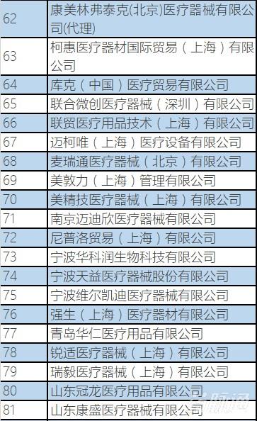 """120家医疗器械企业被投诉:美敦力、强生、柯惠等上""""黑榜""""!"""